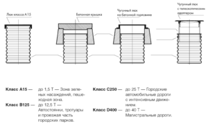 Классы люков для пластиковых колодцев