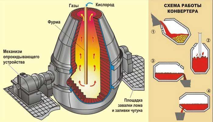 Конвертер для стали