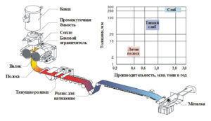 Оборудование для металлургического мини завода