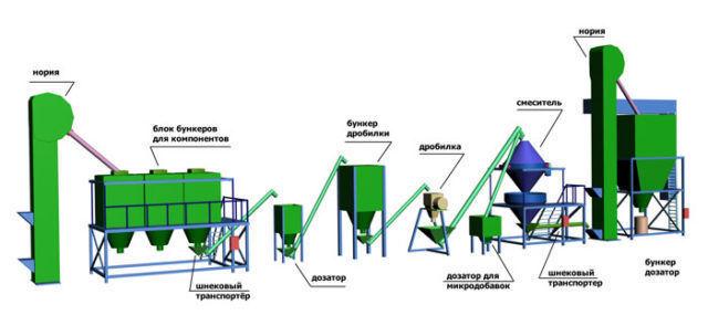 Оборудование и материалы для производства комбикорма