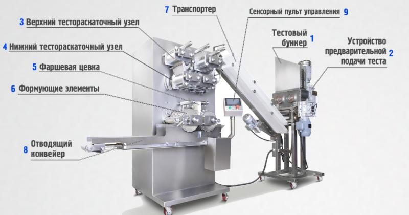Изображение - Автомат для пельменей Pelmennyiy-apparat-ego-opisanie-e1475130408613