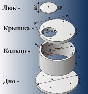 Пошаговая инструкция по установке бетонных колец под септик