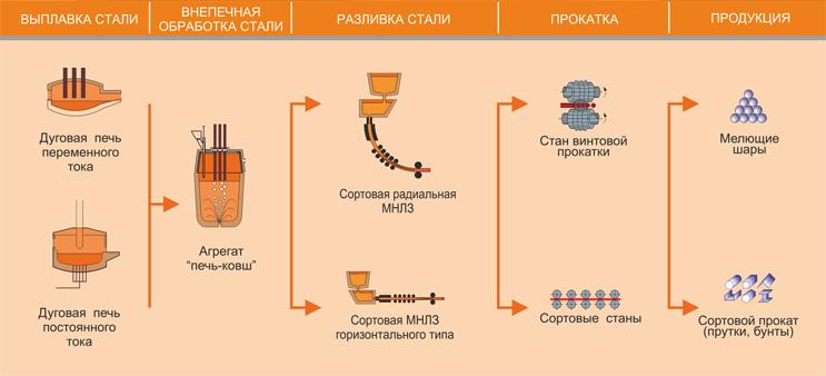 Пример технологической схемы металлургического производства
