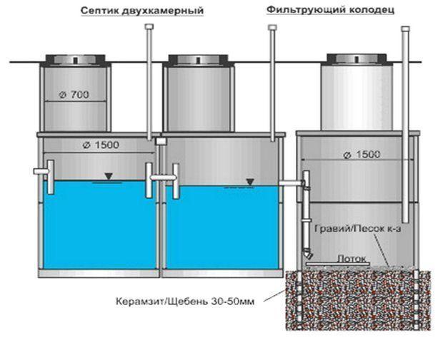Септик из бетонных колец объемом 2 куб. м.