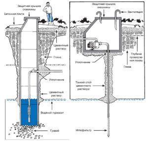Схема герметизация колодца