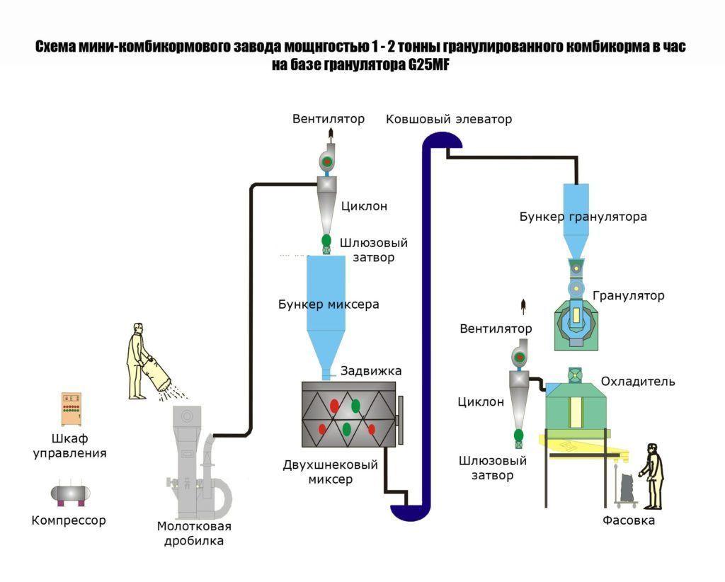 Схема комбикормового завода
