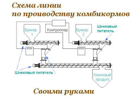 Схема линии по производству комбикорма своими руками