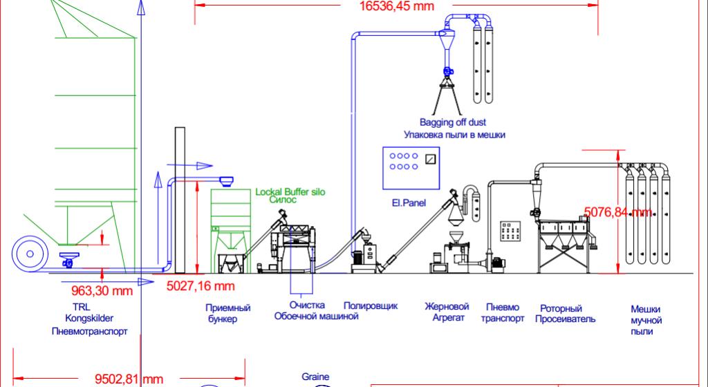 Схема линии производства мини завода по прооизводству муки