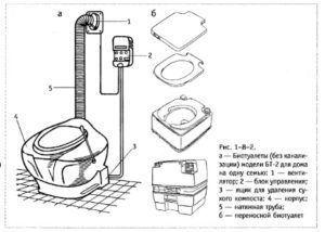 Схема подключения торфяного биотуалета с вентилятором