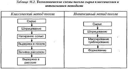 Схема посола сырья для колбасы