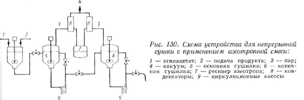 Схема устройства для сушки яблок