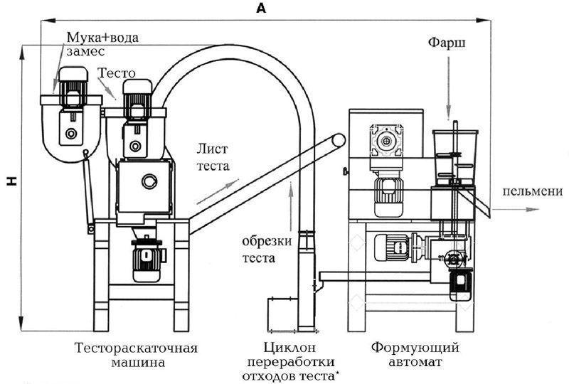 Изображение - Автомат для пельменей Shema-raspolozheniya-e%60lementov-linii-po-lepke-pelmeney-e1475130756904