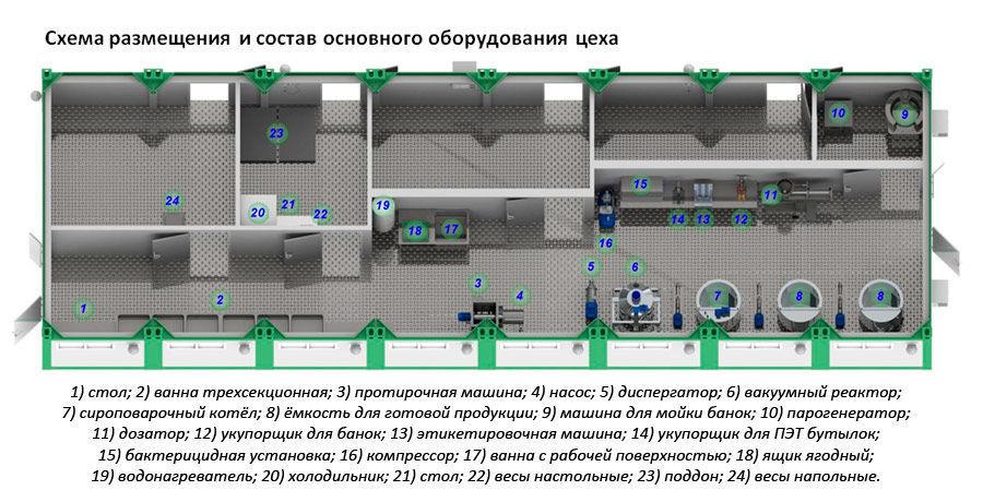 Схема размещения оборудования в цеху