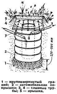 Схема создания скважины под декоративный колодец