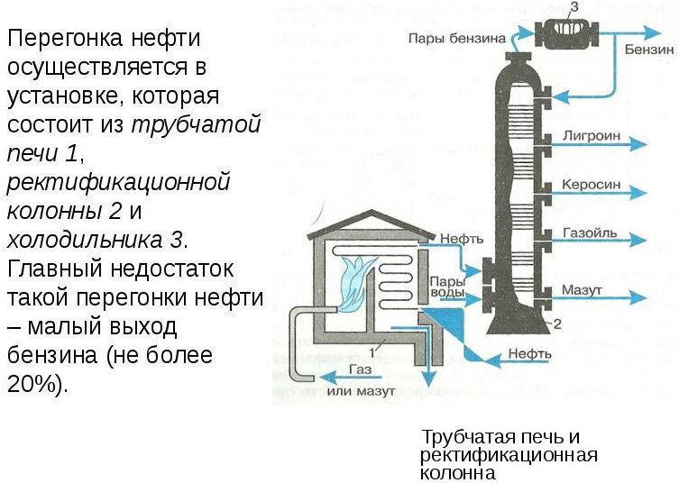 Схема установки для перегона нефти своими руками