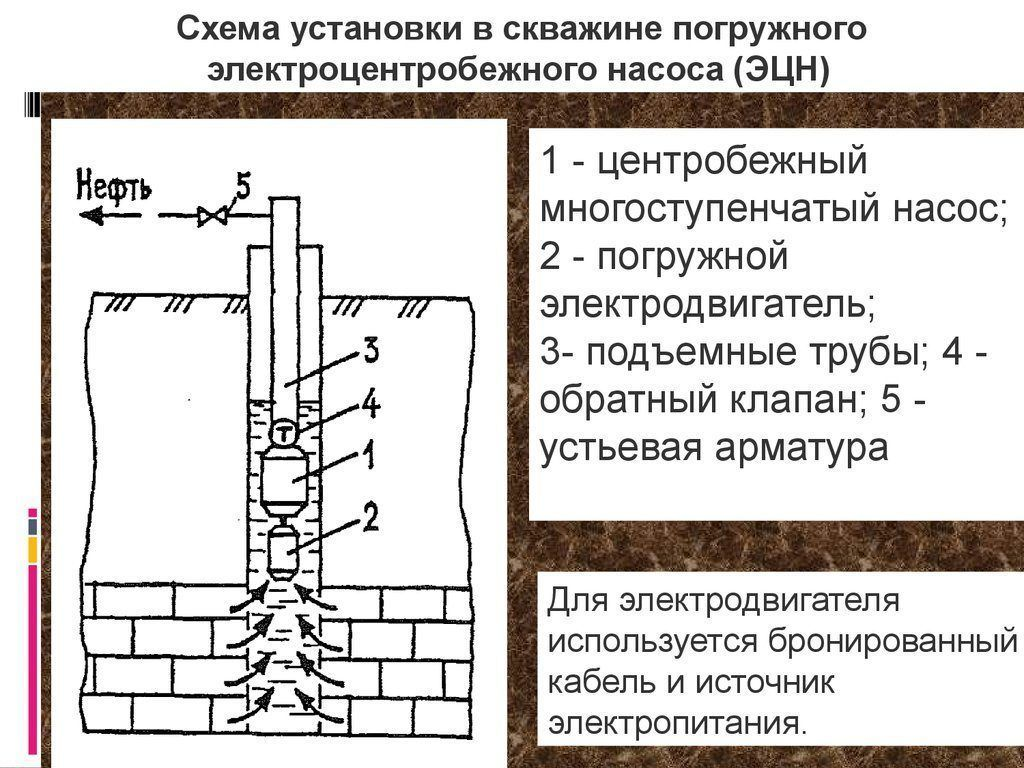 Схема установки в скважине погружного электроцентробежного насоса