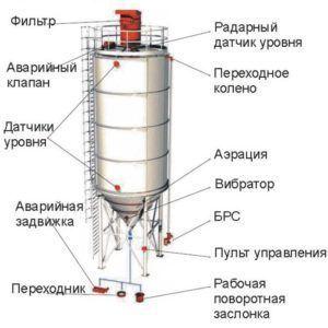 Силосная конструкция для хранения зерна для муки