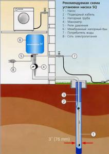 Скважинный насос Grundfos SQ