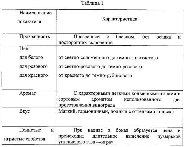 Таблица производства вина