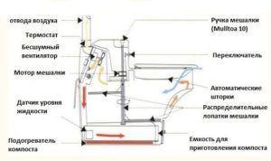 Техничные данные биотуалета Компакт Эко