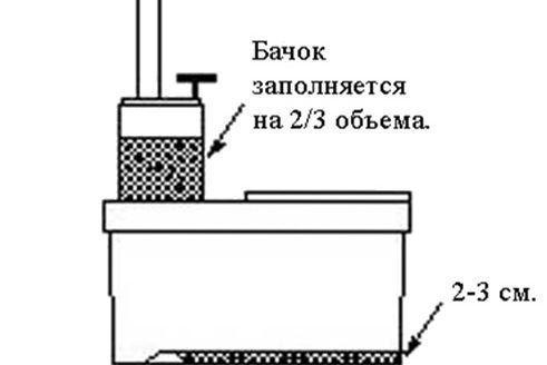 Уровни засыпки торфяной смеси Piteco в биотуалет перед использованием