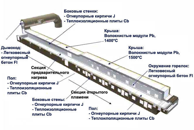 огнеупорные материалы и футеровка для линии цинкования
