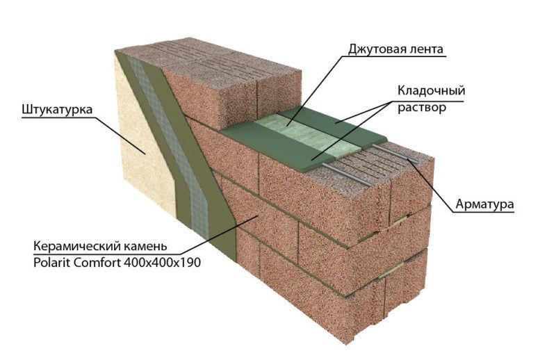 Элементы стены из керамзитобетонного блока