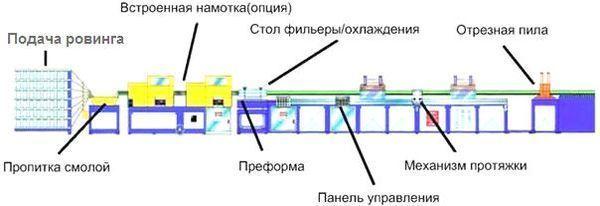 Как осуществляется выпуск композитной арматуры