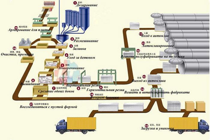 Мини завод по изготовлению газосиликатных блоков