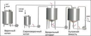 Изображение - Оборудование для кваса Protsess-prigotovleniya-kvasa-300x118