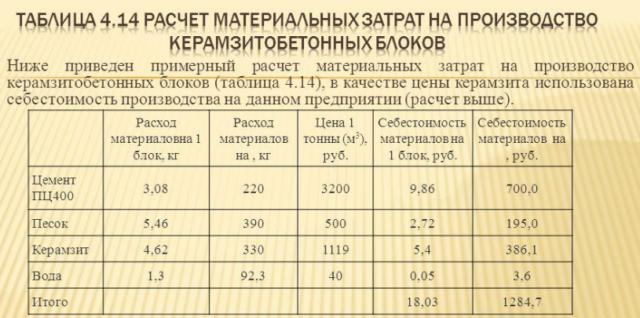 Расчёт материальных затрат на производство керамзитобетонных блоков