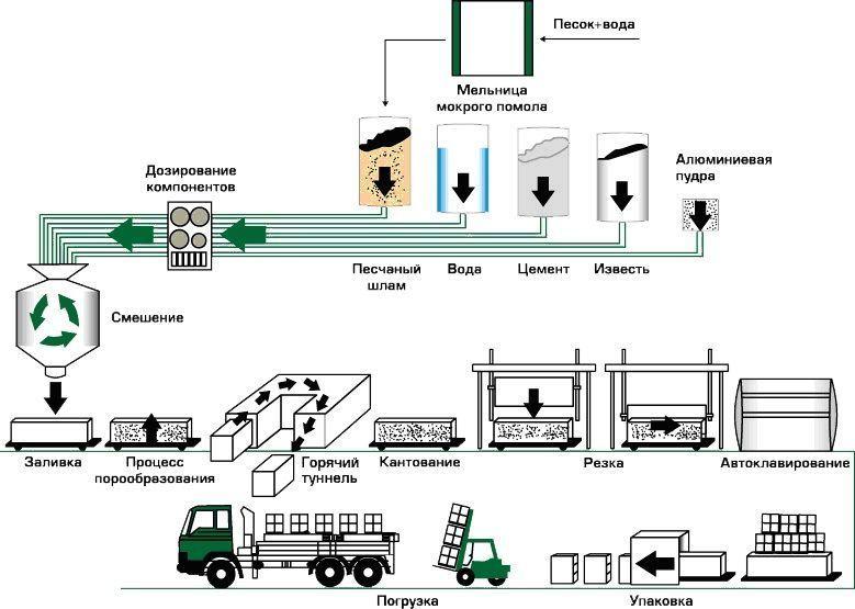 технология производства керамзитобетон