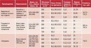 Таблица сбыта газосиликатных блоков