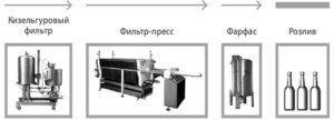 Процесс фильтрации кваса