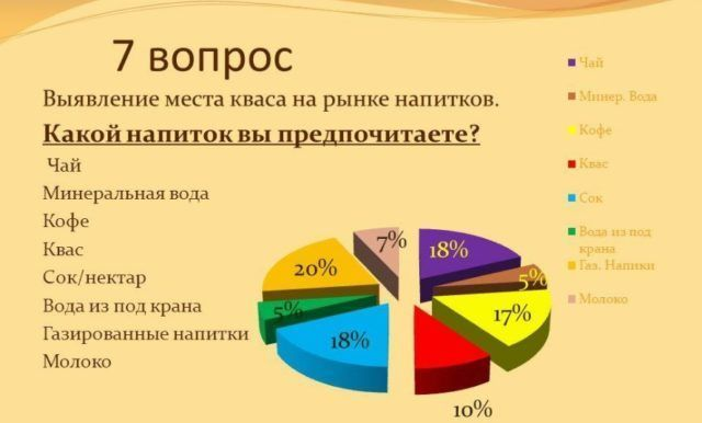 Изображение - Оборудование для кваса Vyiyavlenie-mesta-kvasa-sredi-napitkov-e1475409417890