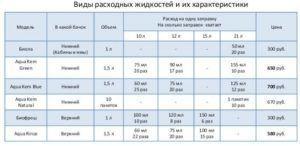 Виды расходных жидкостей и их характеристики