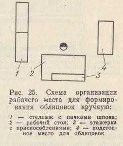 Схема организации рабочего места для формирования облицовок вручную