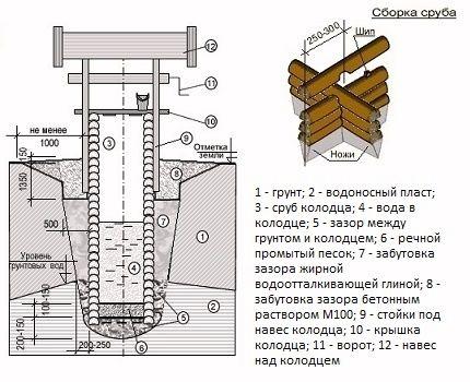 Схема для устройства сруба колодца