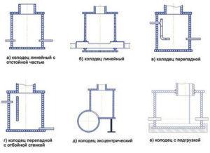 Основные виды конструкций канализационных колодцев