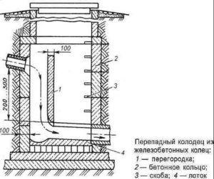 Полная схема устройства канализационного колодца