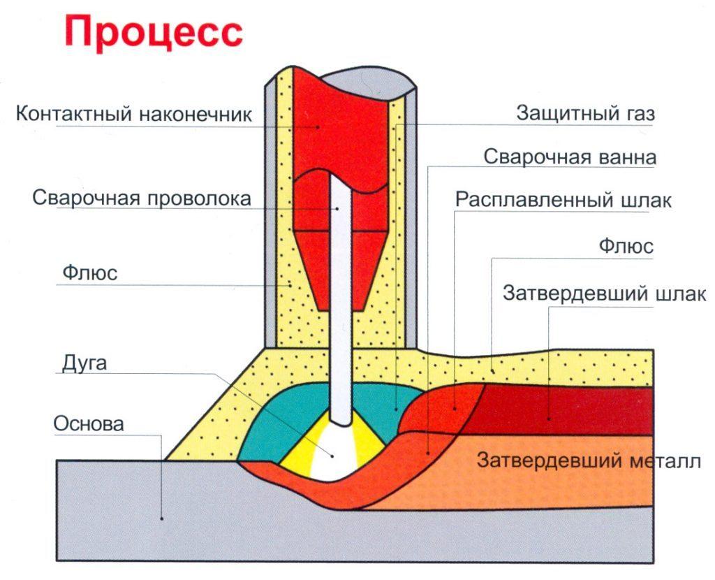 Схема процесса сварки под флюсом