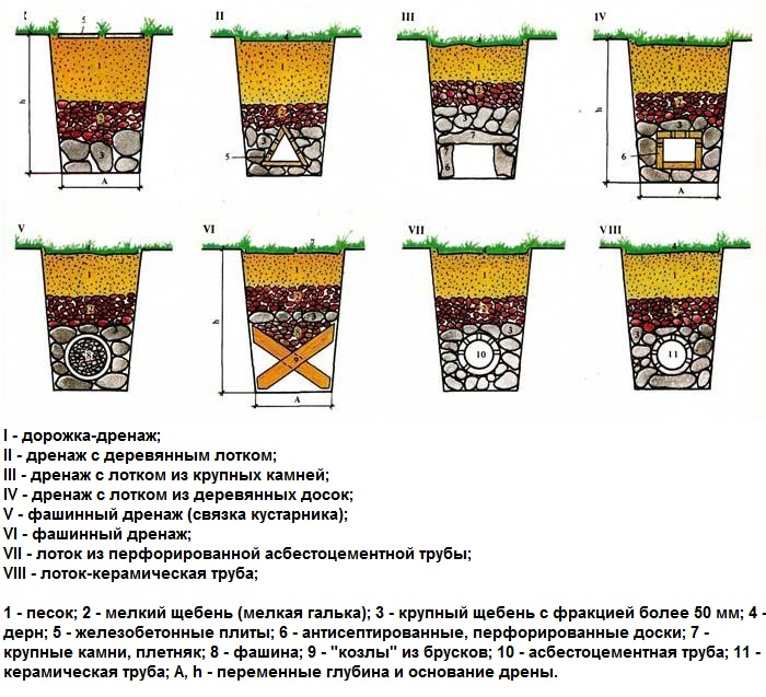 Виды дренажных систем